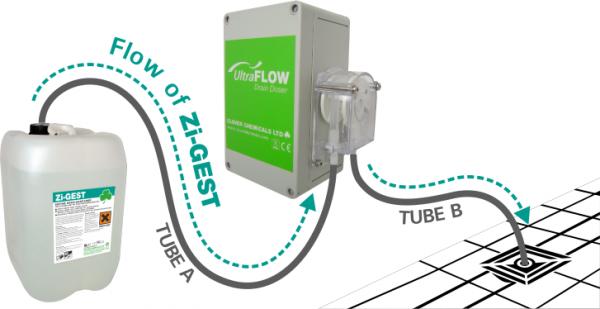 Ultraflow Automatic Dosing Machine for Zigest